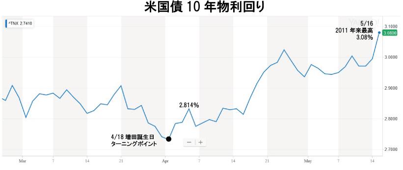 180516_chart-1